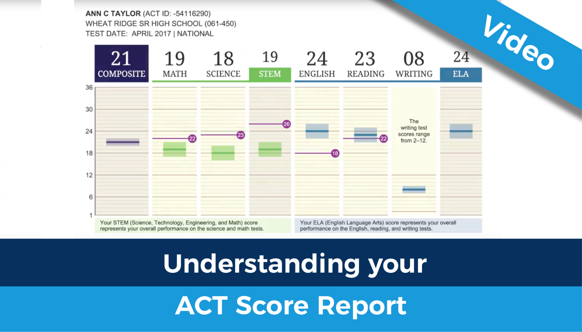 Understanding your score report video