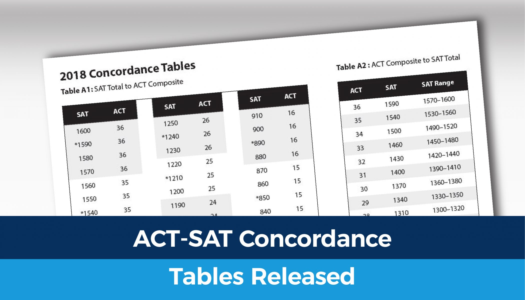 new tables compare act to sat scores act club