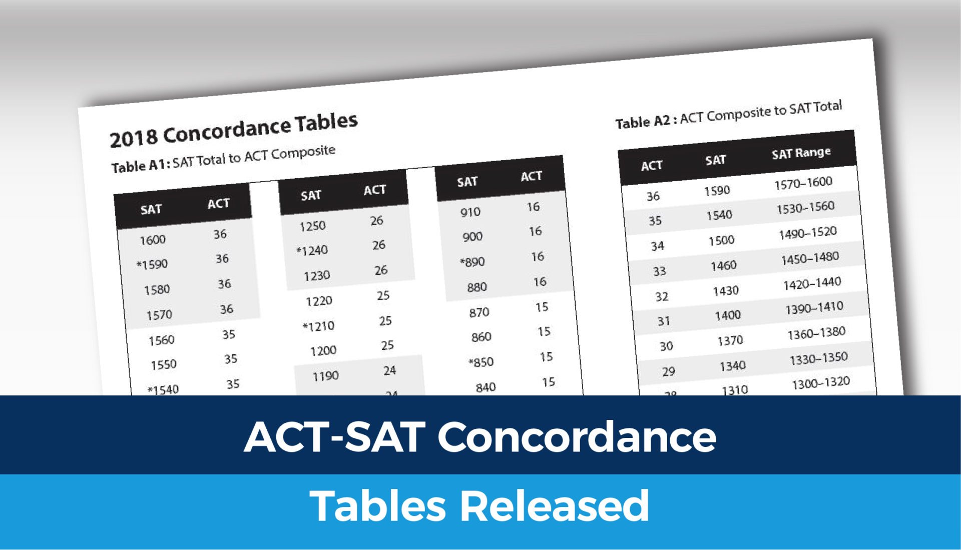 ACT-SAT Concordance Tables Released